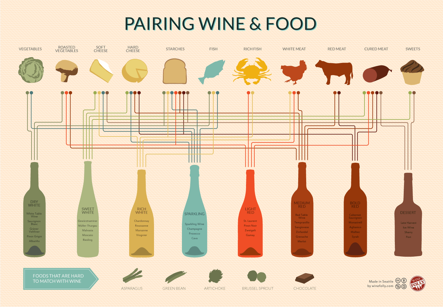 A visual map to pair the right food type with the right wine in general, but apply to wine pairings in the Hill Country